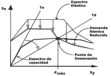 diseño-basado-en-el-desempeño-sismico